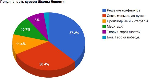 Диаграмма популярности курсов