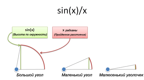 sin(x) от x