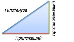 Синус в треугольнике