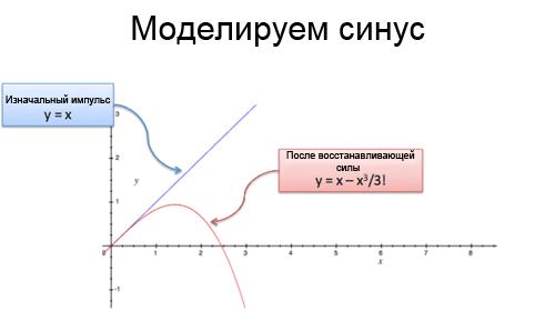 модель синуса