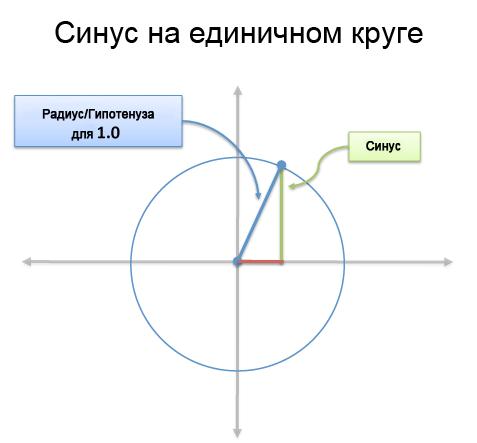 Синус на единичном круге