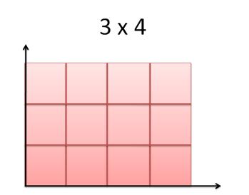 представим площадь как визуальную интерпретацию умножения